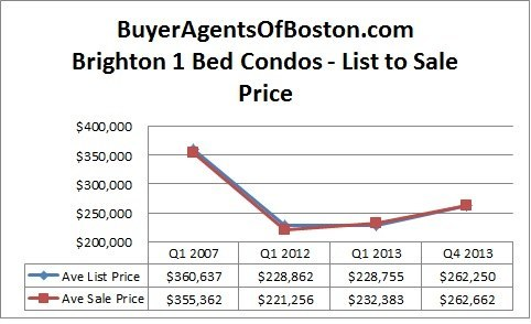Buyer Agents of Boston