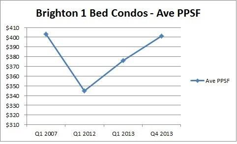 Brighton real estate news