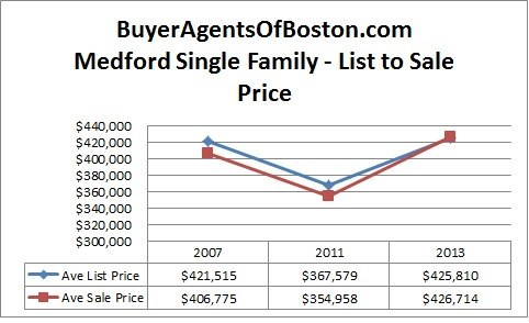 Medford real estate news buyer agents of boston