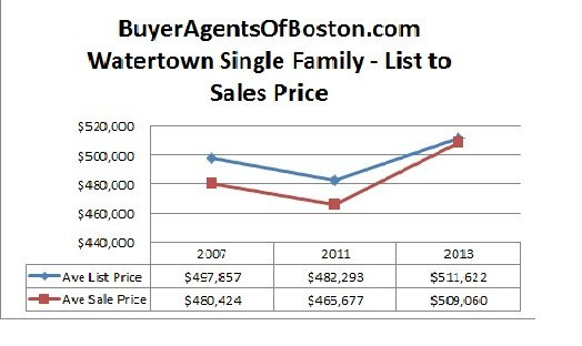 Watertown real estate news watertown home prices