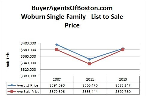 Woburn real estate news trends pricing