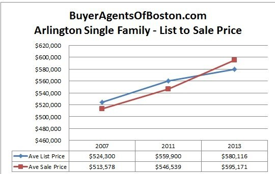 Arlington real estate trends news pricing