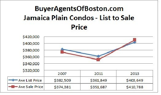 JP condo news pricing and trends