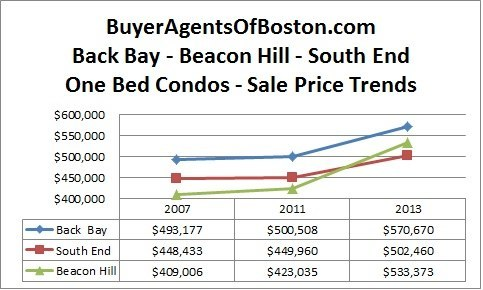 Boston real estate news pricing trends condos buyer agent boston