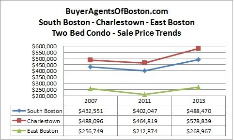 boston real estate news trends pricing buyer agent boston