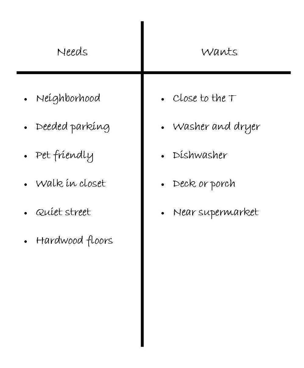 Wants vs. Needs | Maloney Properties Real Estate Blog