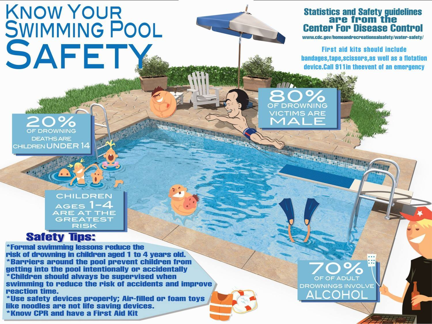 Swimming Pool Security : Swim safety
