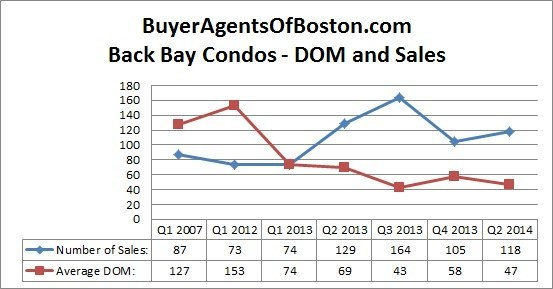 Buyer Agents of Boston Back Bay