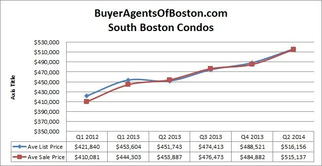 south boston real estate news south boston real estate prices buyer agent