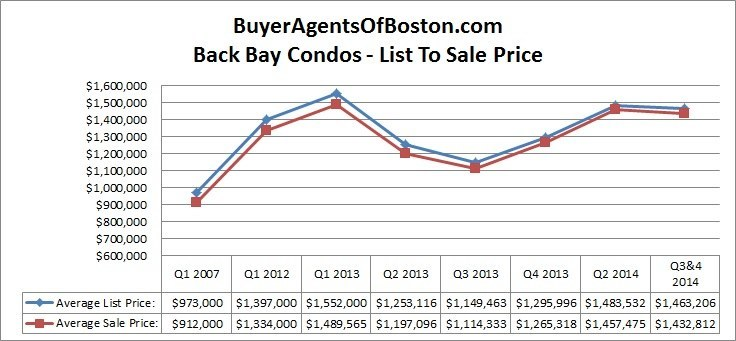 Boston back bay condo news and prices buyer agnets of boston