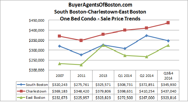 Boston one bedroom condo prices in south boston, charlestown and east boston for 2nd half of 2014 courtesy of Buyer Agents of Boston, LLC