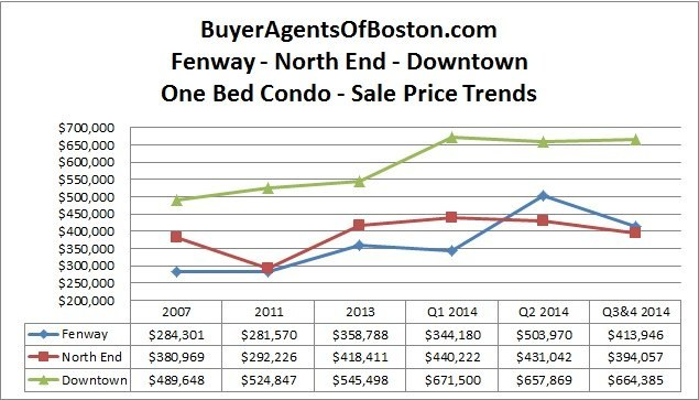 Boston one bedroom condo prices for Fenway, North End and Downtown for 2nd half of 2014 from Buyer Agents of Boston, LLC
