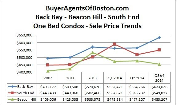 Boston one bedroom condo prices for back bay, south end and beacon hill for 2014 2nd half from Buyer Agents of Boston, LLC