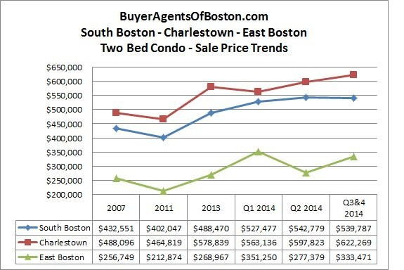 Bosotn 2 bedroom condo prices for south boston, charlestown and east boston from Buyer Agents of Boston, LLC
