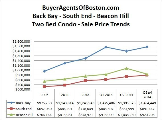 Boston 2 bedroom condo prices for back bay, south end and beacon hill in 2014 from Buyer Agents of Boston, LLC