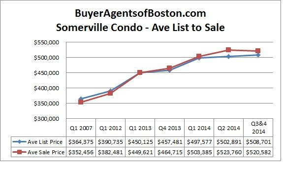 Somerville condo prices news for 2014 from Buyer Agents of Boston