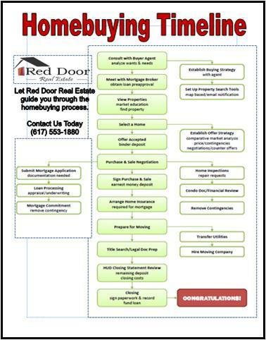 Home Buying Timeline - How to Buy a House
